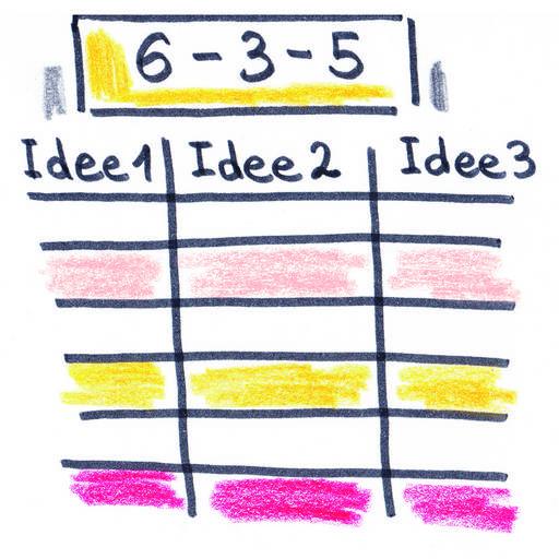 Afbeeldingsresultaat voor 6-3-5 methode